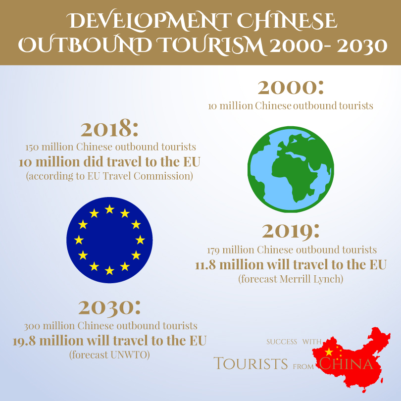 Chinese Outbound Tourists Development